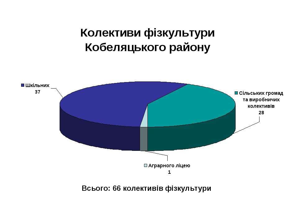Всього: 66 колективів фізкультури