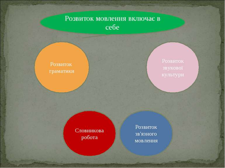 Розвиток мовлення включає в себе Словникова робота Розвиток звукової культури...