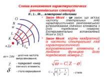 Схема виникнення характеристичних рентгенівських спектрів K-, L-, M-,…електро...