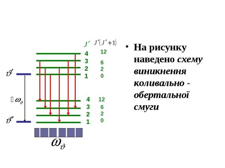 На рисунку наведено схему виникнення коливально - обертальної смуги 4321 4321...