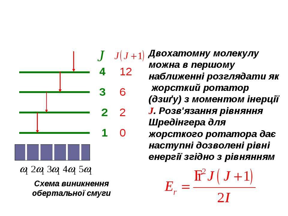 4 3 2 1 12 6 2 0 Схема виникнення обертальної смуги Двохатомну молекулу можна...