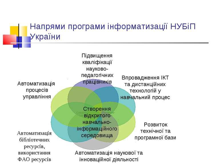Напрями програми інформатизації НУБіП України Створення відкритого навчально-...