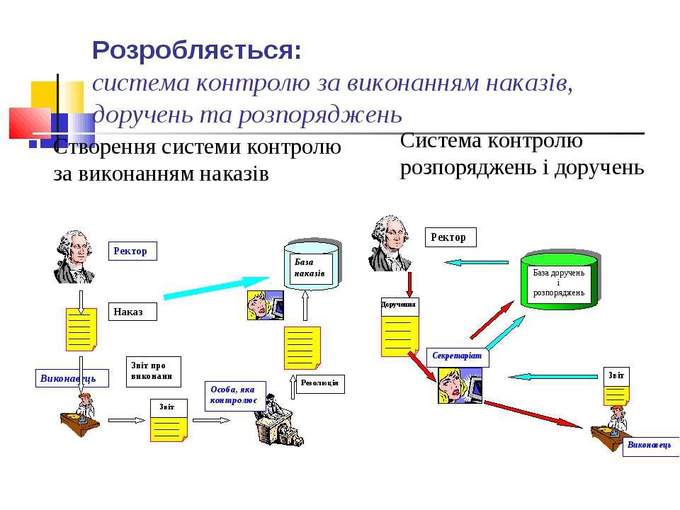 Розробляється: система контролю за виконанням наказів, доручень та розпорядже...