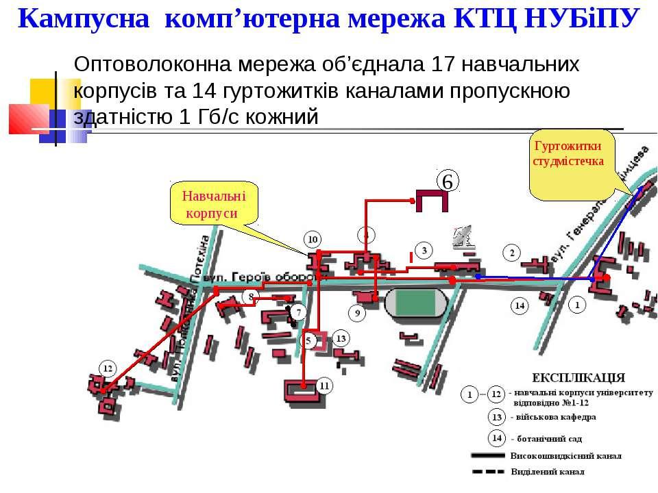 Кампусна комп'ютерна мережа КТЦ НУБіПУ 6 Навчальні корпуси Гуртожитки студміс...