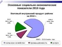 Основные социально-экономические показатели 2010 года