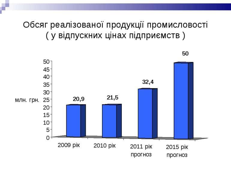 Обсяг реалізованої продукції промисловості ( у відпускних цінах підприємств )