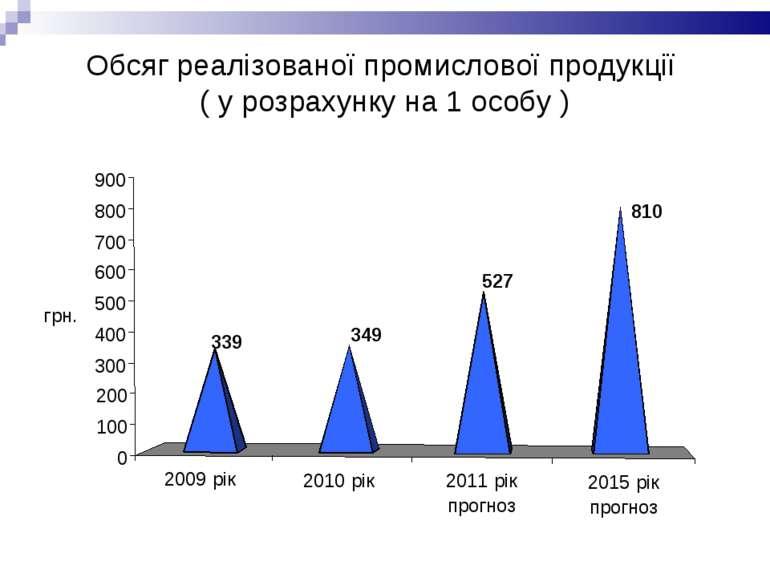 Обсяг реалізованої промислової продукції ( у розрахунку на 1 особу )