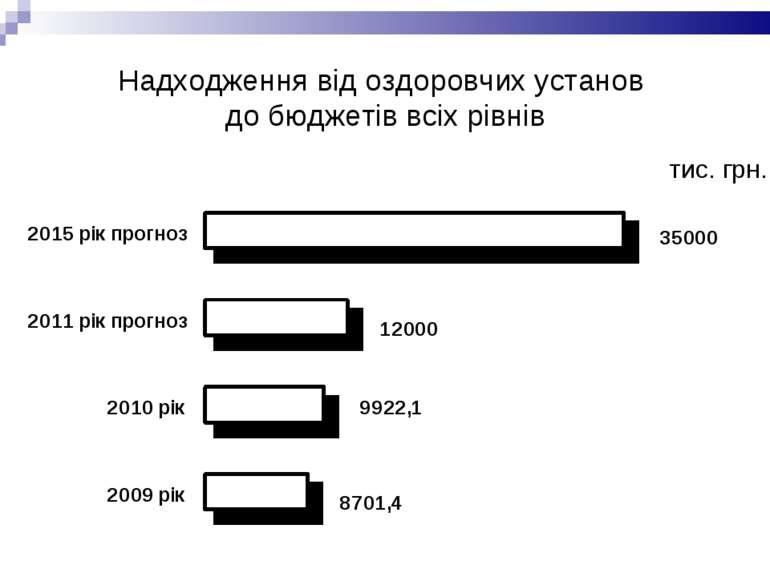 Надходження від оздоровчих установ до бюджетів всіх рівнів тис. грн.