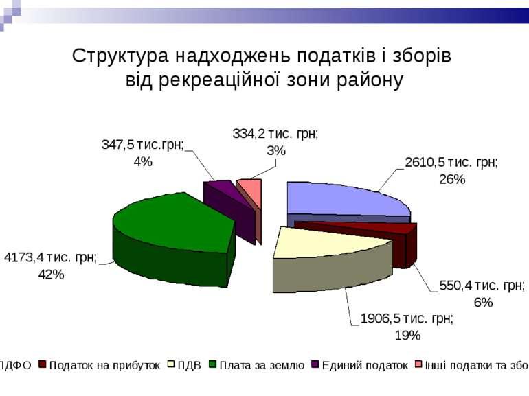 Структура надходжень податків і зборів від рекреаційної зони району