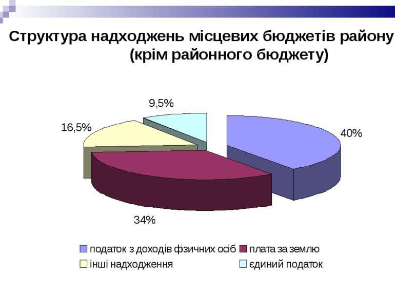 Структура надходжень місцевих бюджетів району (крім районного бюджету)