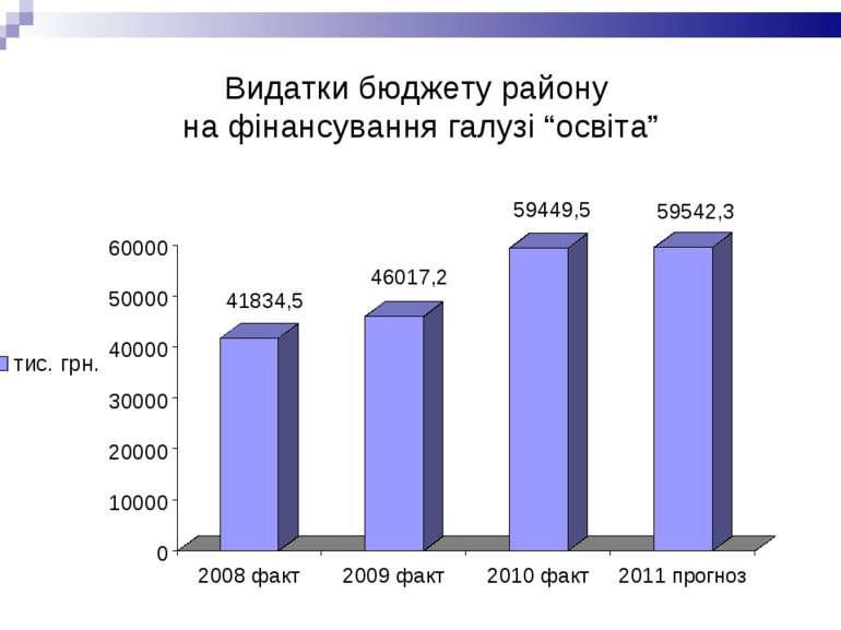"""Видатки бюджету району на фінансування галузі """"освіта"""""""