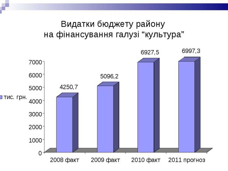 """Видатки бюджету району на фінансування галузі """"культура"""""""