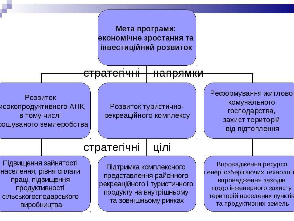 стратегічні напрямки стратегічні цілі