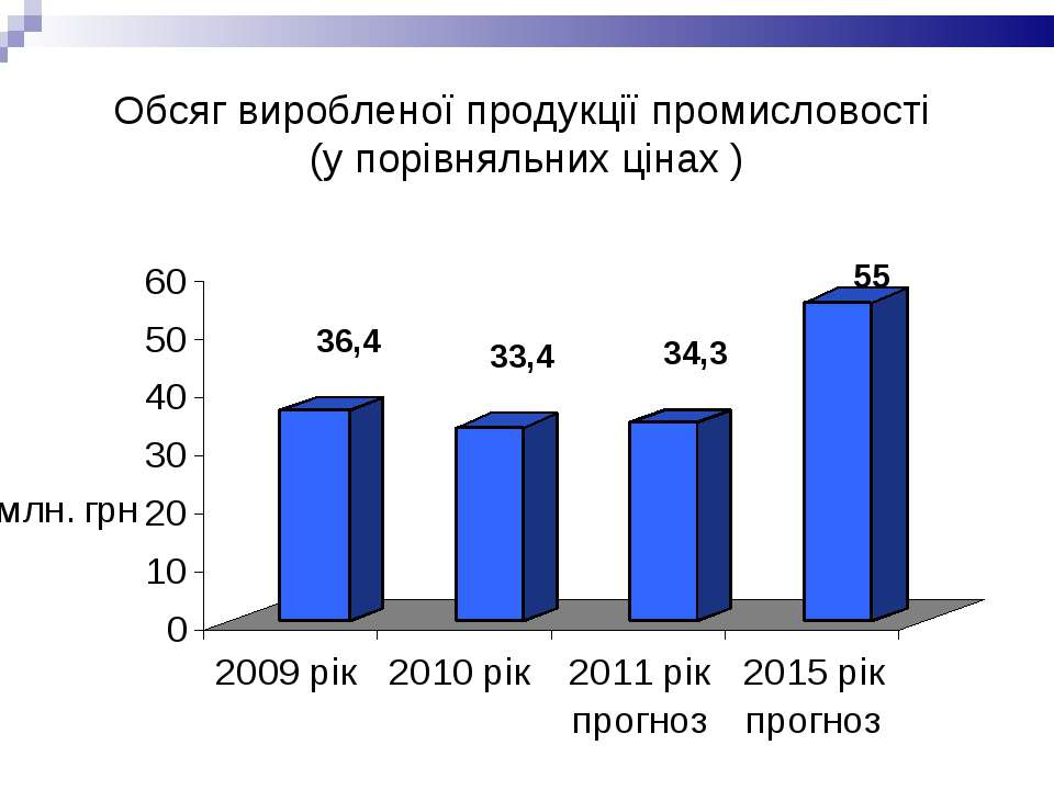 Обсяг виробленої продукції промисловості (у порівняльних цінах )