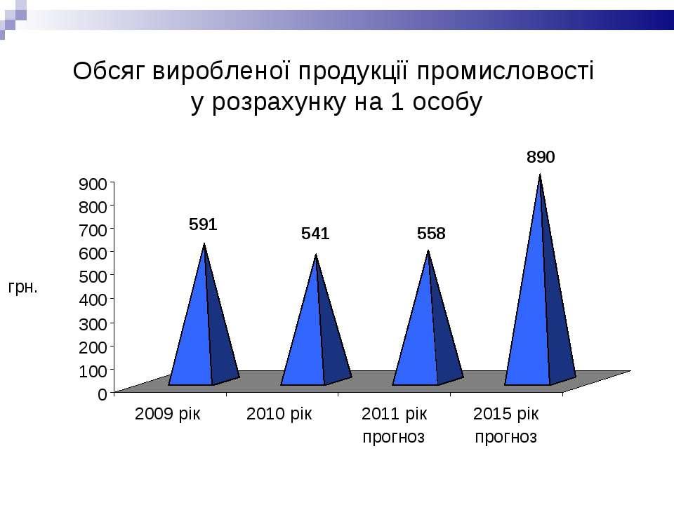Обсяг виробленої продукції промисловості у розрахунку на 1 особу