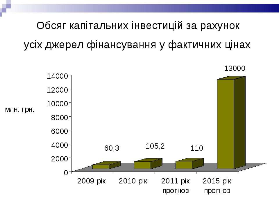 Обсяг капітальних інвестицій за рахунок усіх джерел фінансування у фактичних ...