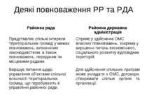 Деякі повноваження РР та РДА Районна рада Районна державна адміністрація Пред...