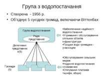 Група з водопостачання Створена - 1956 р. Об'єднує 5 сусідніх громад, включаю...