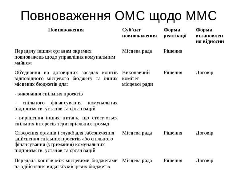 Повноваження ОМС щодо ММС Повноваження Суб'єкт повноваження Форма реалізації ...