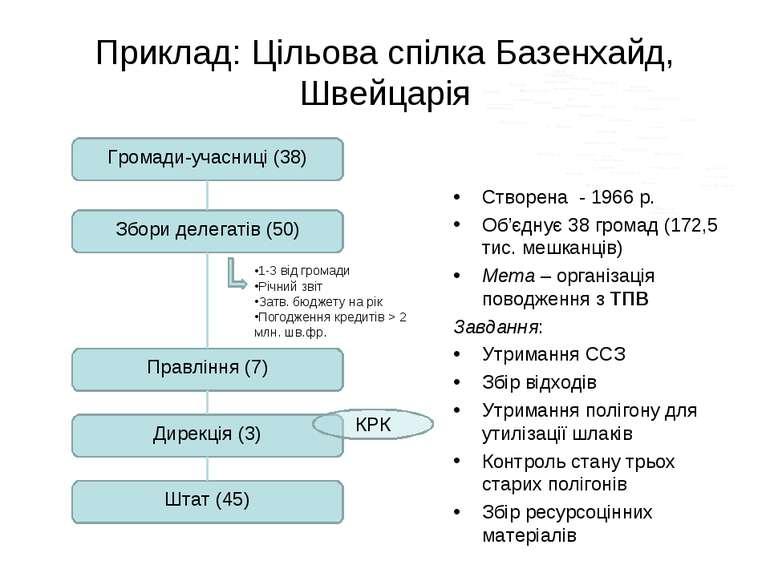 Приклад: Цільова спілка Базенхайд, Швейцарія Створена - 1966 р. Об'єднує 38 г...