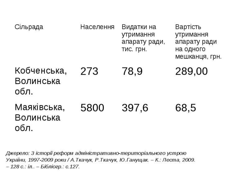 Джерело: З історії реформ адміністративно-територіального устрою України, 199...