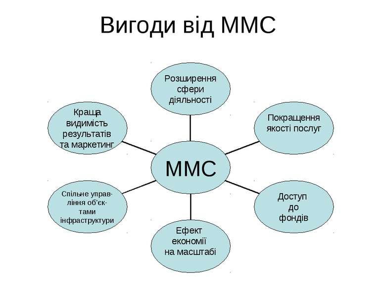 Вигоди від ММС