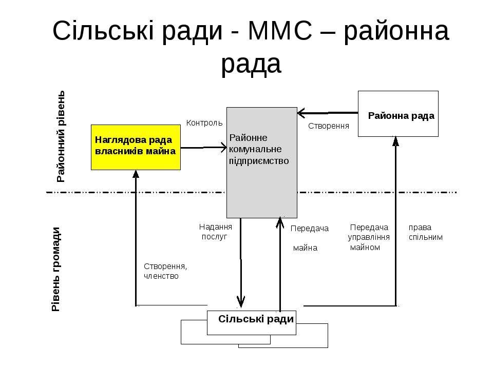 Сільські ради - ММС – районна рада