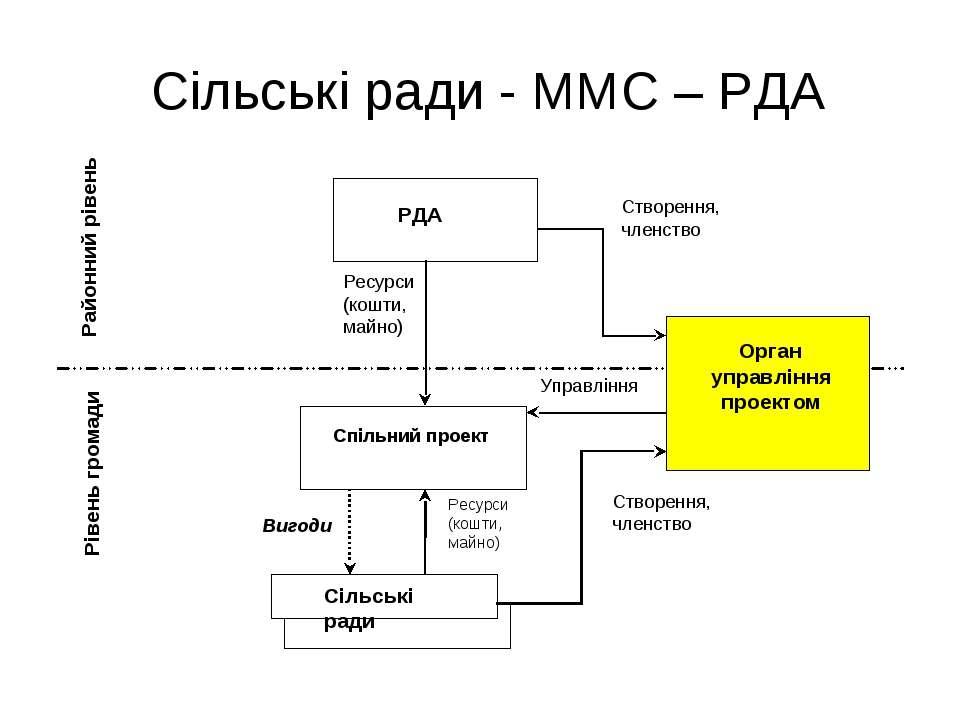 Сільські ради - ММС – РДА