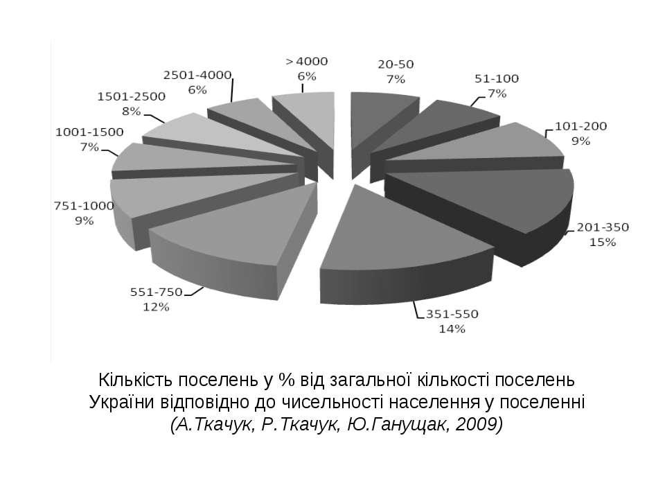 Кількість поселень у % від загальної кількості поселень України відповідно до...