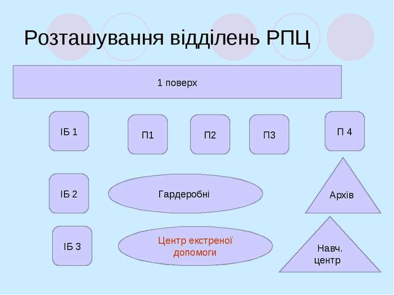 Розташування відділень РПЦ 1 поверх ІБ 1 ІБ 3 ІБ 2 П1 П3 П2 П 4 Гардеробні Це...