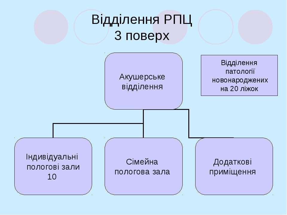 Відділення РПЦ 3 поверх Відділення патології новонароджених на 20 ліжок