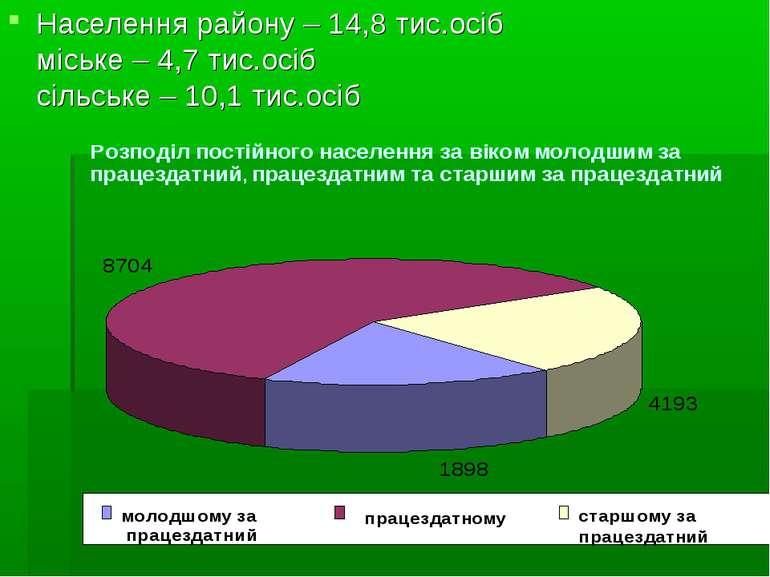 Населення району – 14,8 тис.осіб міське – 4,7 тис.осіб сільське – 10,1 тис.осіб