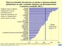 Відсоток компаній, які вказують на знання та навички наявних працівників, як ...
