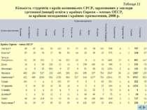 Таблиця 11 Кількість студентів з країн колишнього СРСР, зарахованих у заклади...
