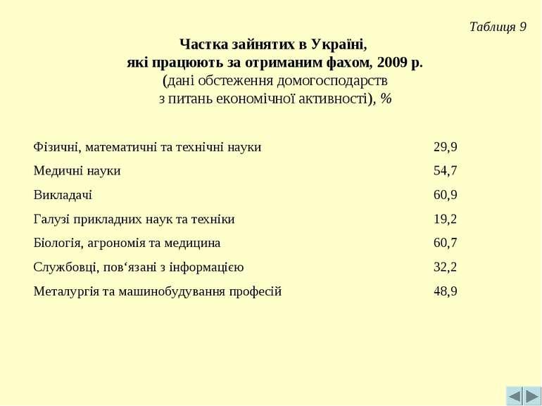 Таблиця 9 Частка зайнятих в Україні, які працюють за отриманим фахом, 2009 р....