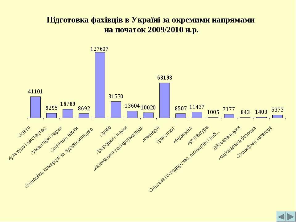 Підготовка фахівців в Україні за окремими напрямами на початок 2009/2010 н.р.