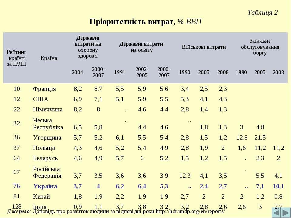 Таблиця 2 Пріоритетність витрат, % ВВП Джерело: Доповідь про розвиток людини ...