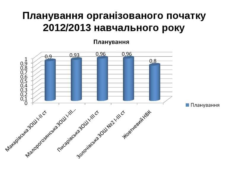 Планування організованого початку 2012/2013 навчального року