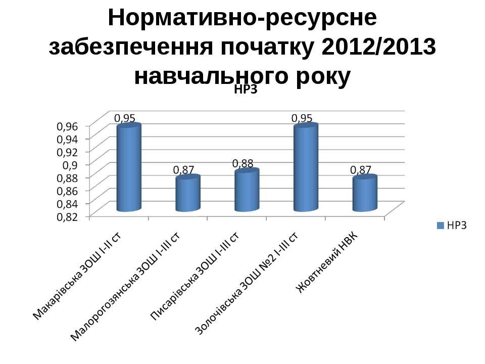 Нормативно-ресурсне забезпечення початку 2012/2013 навчального року