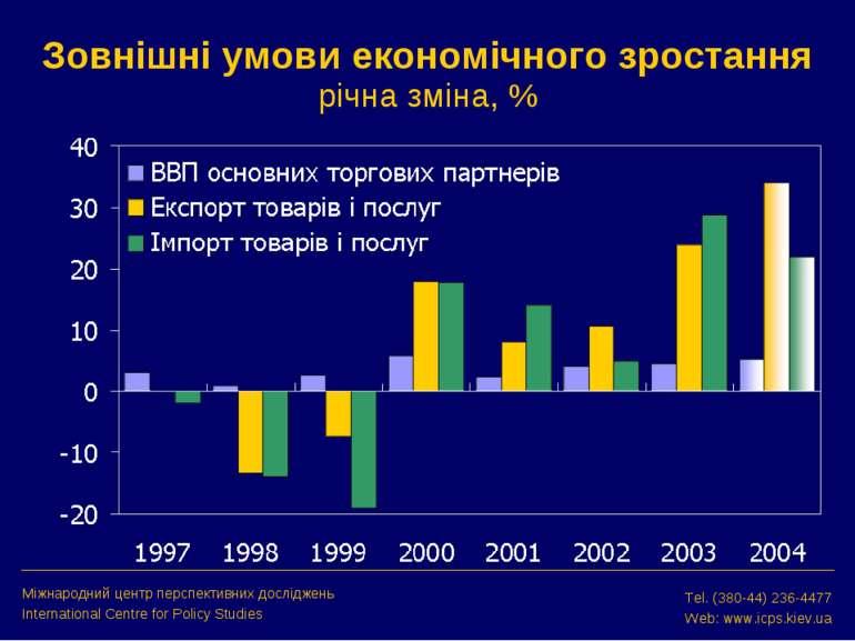 Зовнішні умови економічного зростання річна зміна, % Міжнародний центр перспе...