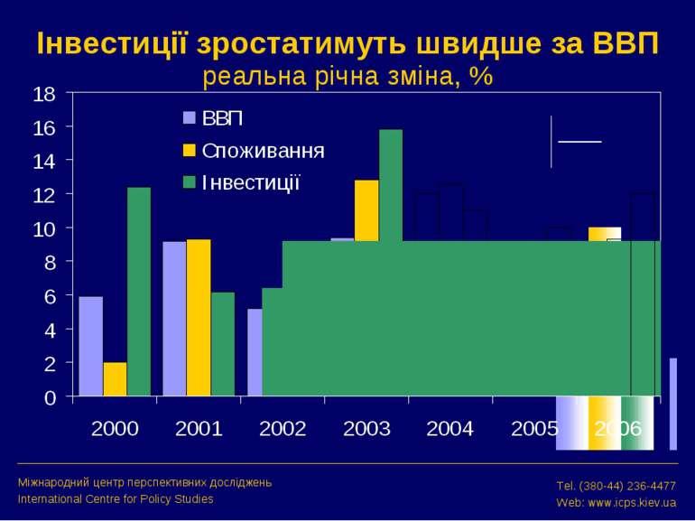 Інвестиції зростатимуть швидше за ВВП реальна річна зміна, % Міжнародний цент...