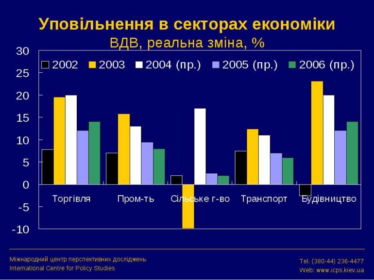 Уповільнення в секторах економіки ВДВ, реальна зміна, % Міжнародний центр пер...