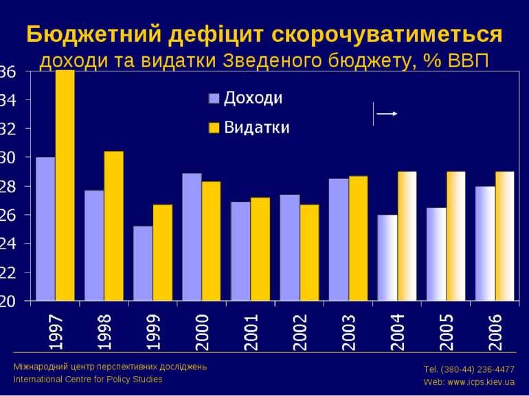 Бюджетний дефіцит скорочуватиметься доходи та видатки Зведеного бюджету, % ВВ...