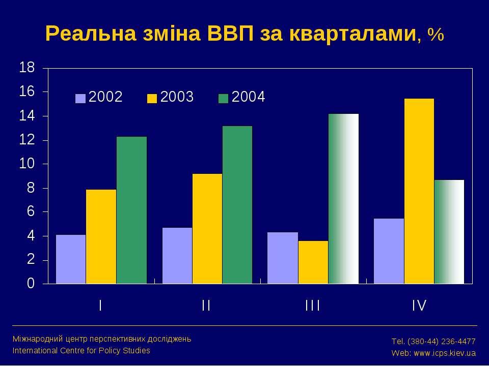 Реальна зміна ВВП за кварталами, % Міжнародний центр перспективних досліджень...
