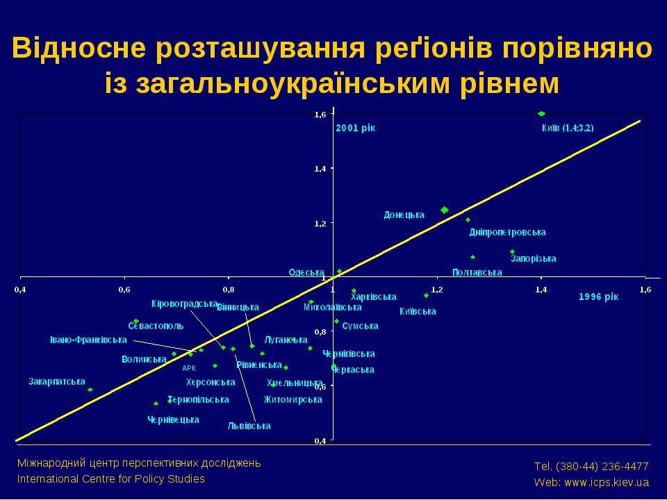 Відносне розташування реґіонів порівняно із загальноукраїнським рівнем Міжнар...