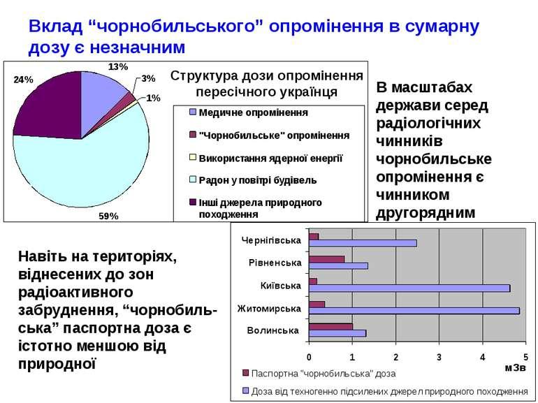 В масштабах держави серед радіологічних чинників чорнобильське опромінення є ...