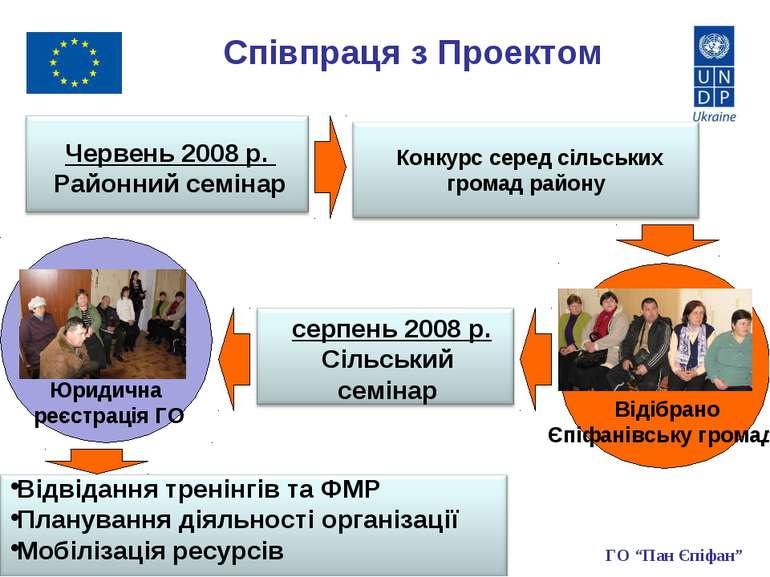 Співпраця з Проектом Червень 2008 р. Районний семінар серпень 2008 р. Сільськ...