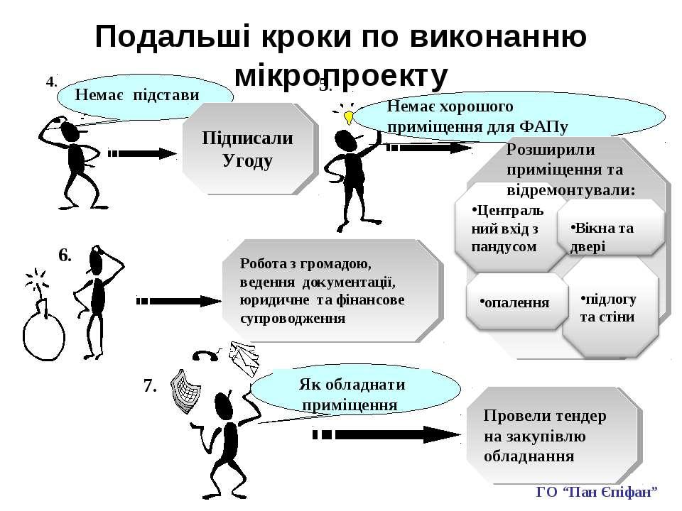 Подальші кроки по виконанню мікропроекту Немає підстави Підписали Угоду Немає...