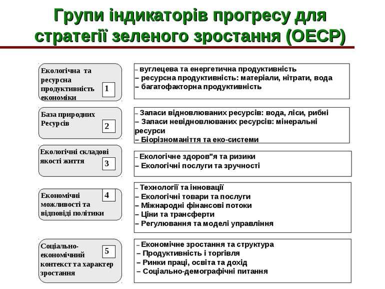 Групи індикаторів прогресу для стратегії зеленого зростання (ОЕСР)