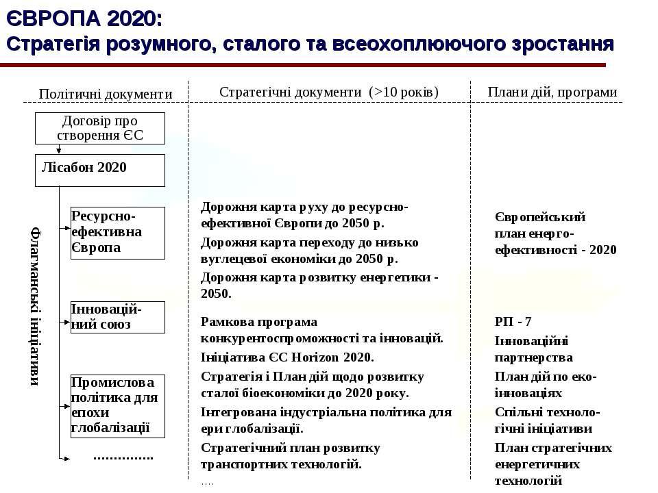 ЄВРОПА 2020: Стратегія розумного, сталого та всеохоплюючого зростання